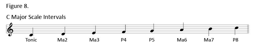 guitar, music, theory